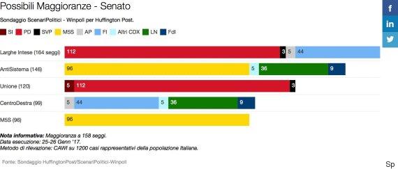 Sondaggio scenari politici per avere la maggioranza l for Differenza tra camera e senato