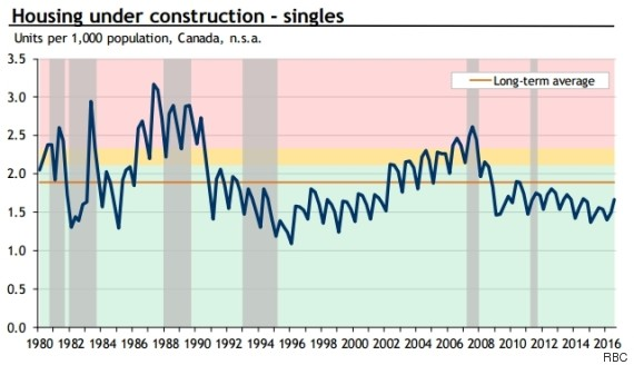 housing under construction singles canada