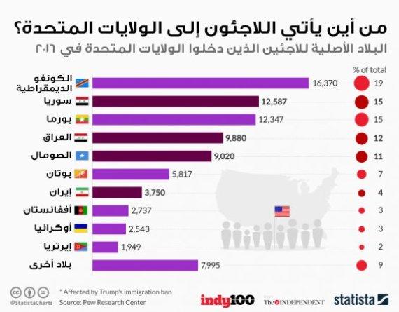 refugees america