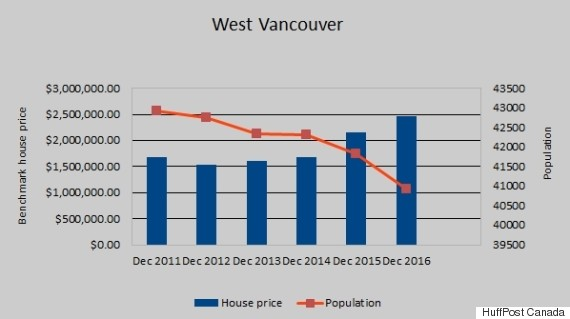 west vancouver house prices population
