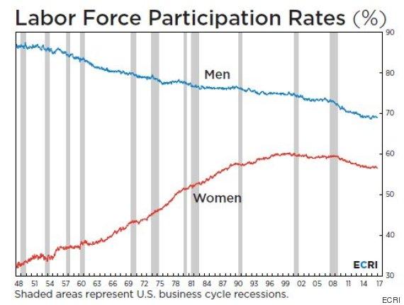 labor force participation rate men women