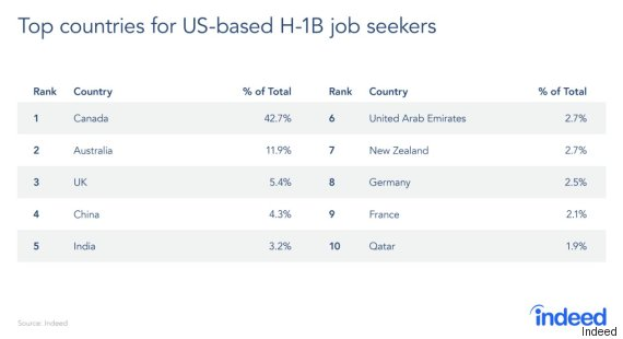 top destinations us workers abroad