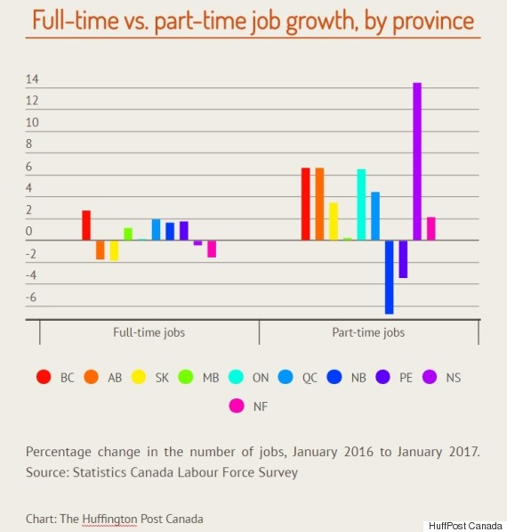 full time part time job growth canada