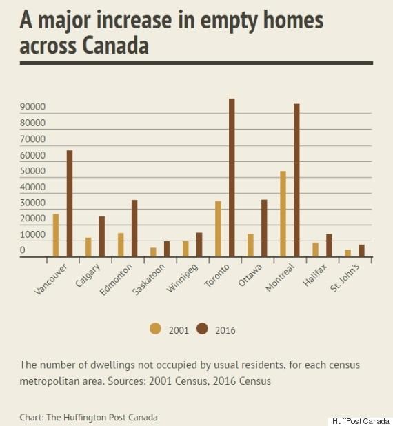 empty homes canada