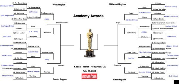 OSCARS Academy Awards 2012: What If The Oscars Were A Playoff Tournament?