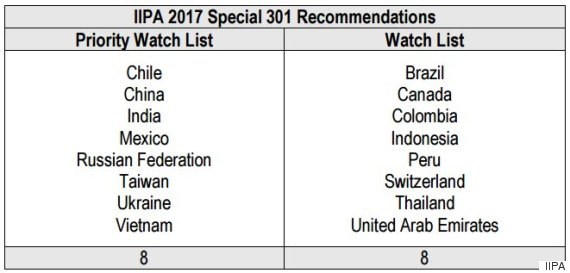 piracy watch list