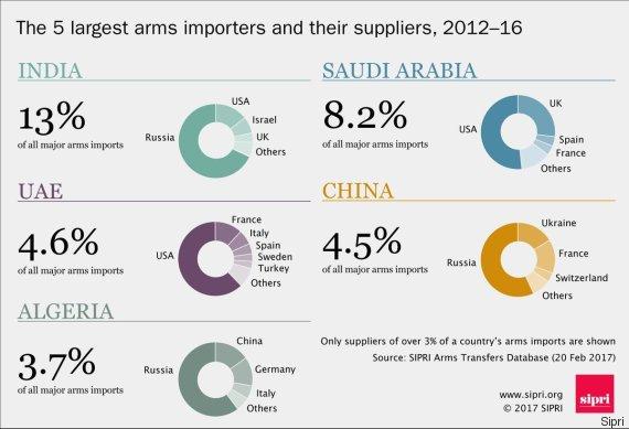 Marché de l'armement : les importations bondissent au Moyen-Orient