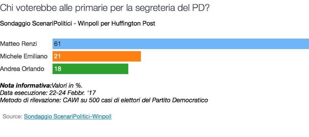 sondaggio primarie pd