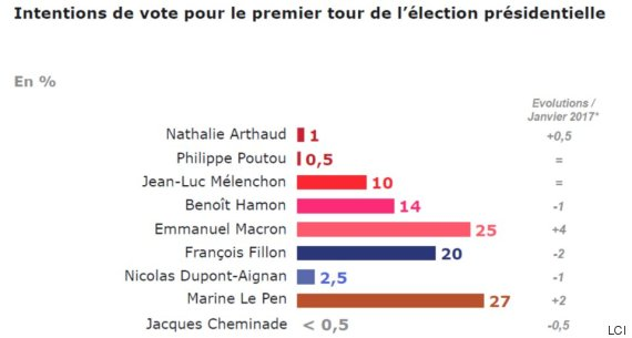 encuesta francia