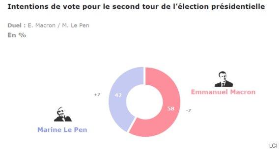 encuestas francia