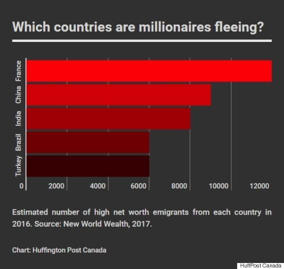 millionaire emigration