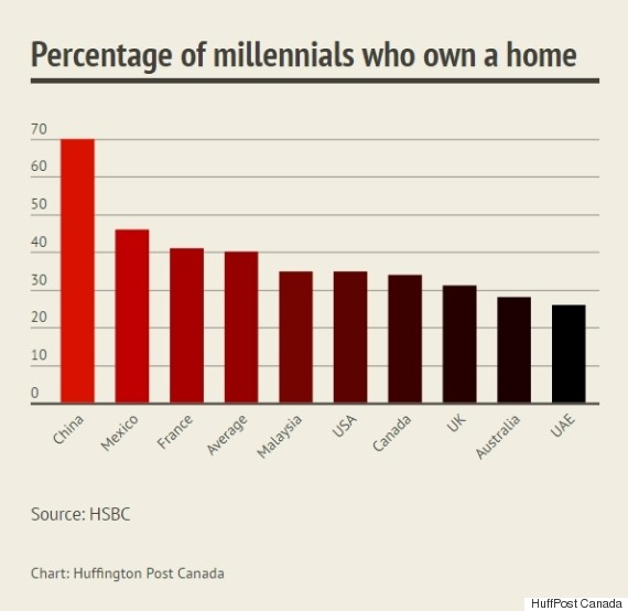 millennial home ownership