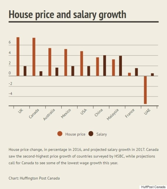 house price salary growth