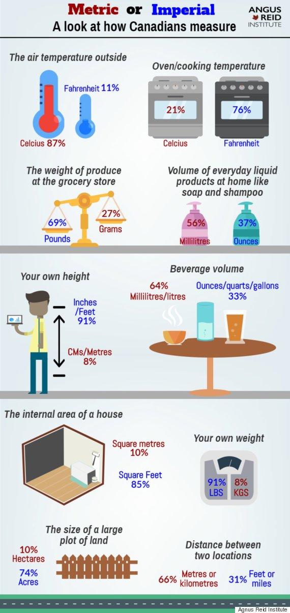 metric vs imperial