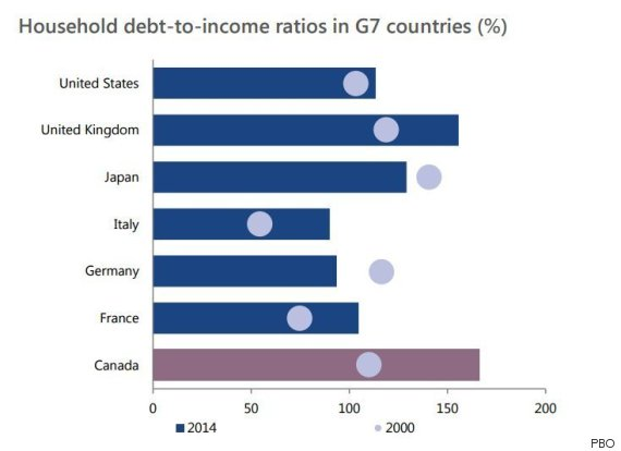 household debt canada g7