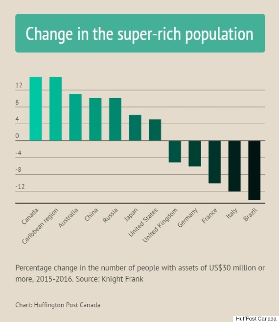 super rich population