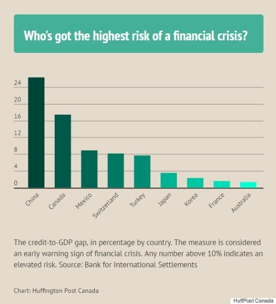 financial crisis risk