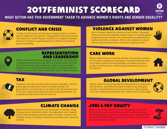 2017 feminist scorecard