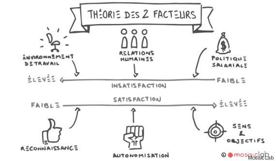 theorie 2 facteurs