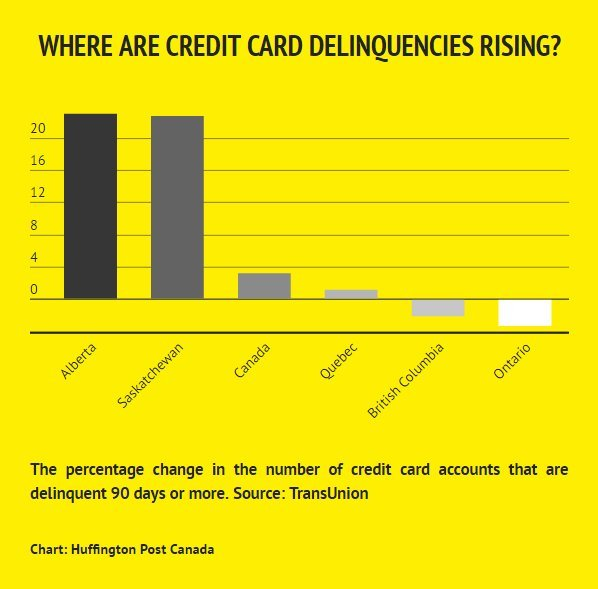 Credit card delinquencies spike in oil-producing provinces: TransUnion