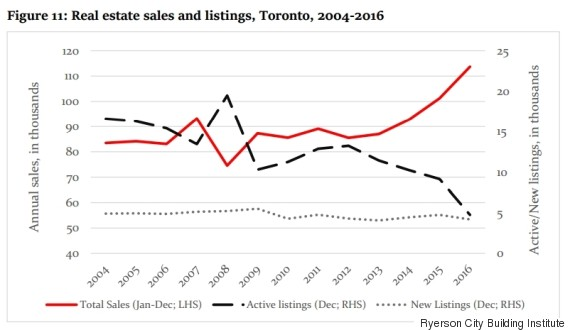 sales active listings toronto