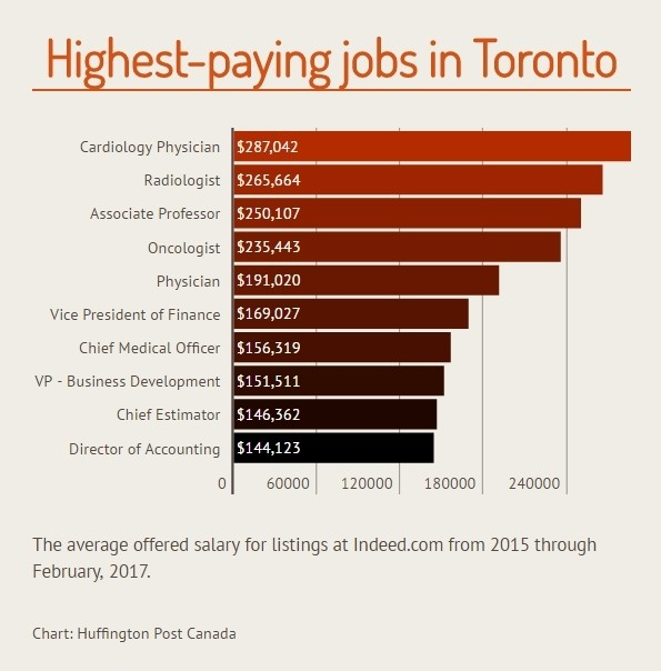 jobs available in Toronto, ON. See salaries, compare reviews, easily apply, and get hired. New careers in Toronto, ON are added daily on getdangero.ga The low-stress way to find your next job opportunity is on Simply Hired. There are over careers in Toronto, ON waiting for you to apply!