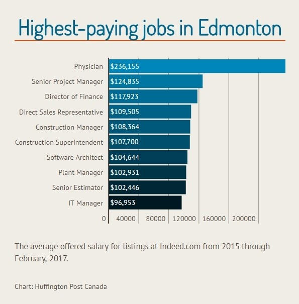 The Top-Paying Jobs That Are Hiring In Canada's Major Cities