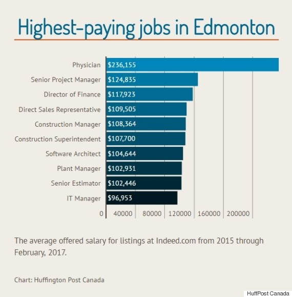 highest paying jobs edmonton