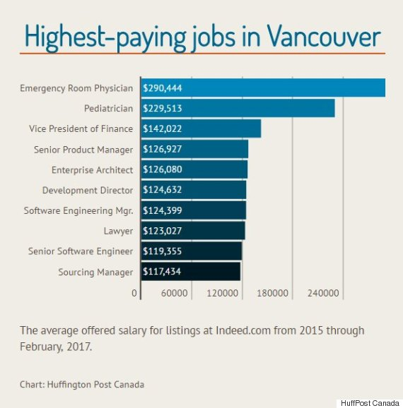 highest paying jobs vancouver