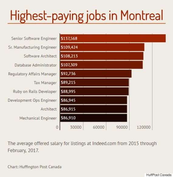 highest paying jobs montreal