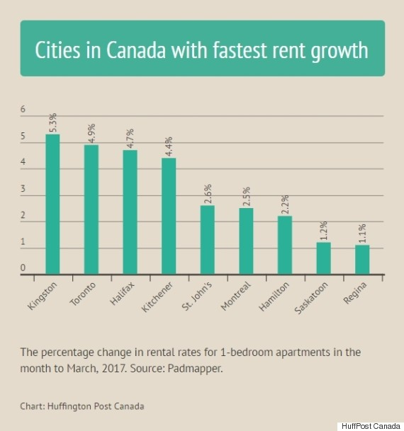 rental price growth canada