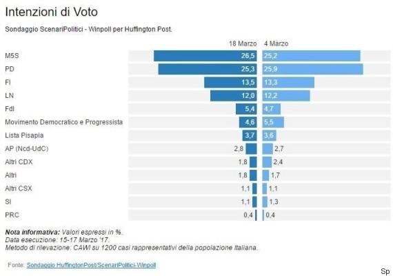 Grillo e Casaleggio hanno anche loro i supersegretati sondaggi. Purtroppo una fuga di notizie sostiene che malgrado il CosIP, il 65% sostiene che una bufala, M5Se è dietro di 3,9% al PD.