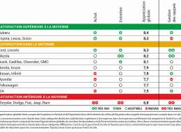 Expérience client en concessionnaire : Subaru et Toyota dominent selon Protégez-Vous