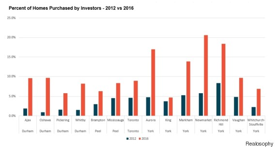 [Image: o-INVESTOR-OWNED-HOMES-TORONTO-570.jpg?2]