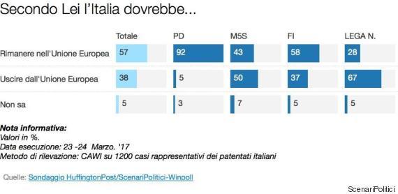 Sondaggio Scenari Politici, gli italiani sono ancora a favore dell