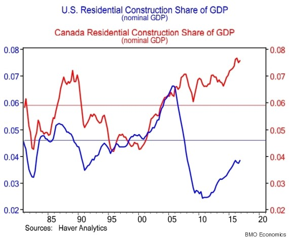 residential construction gdp