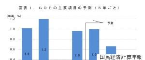 JAPANGDP
