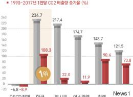 OECD 이산화탄소 증가율 1위인 한국이 석탄발전소 신설을 계획하고 있다