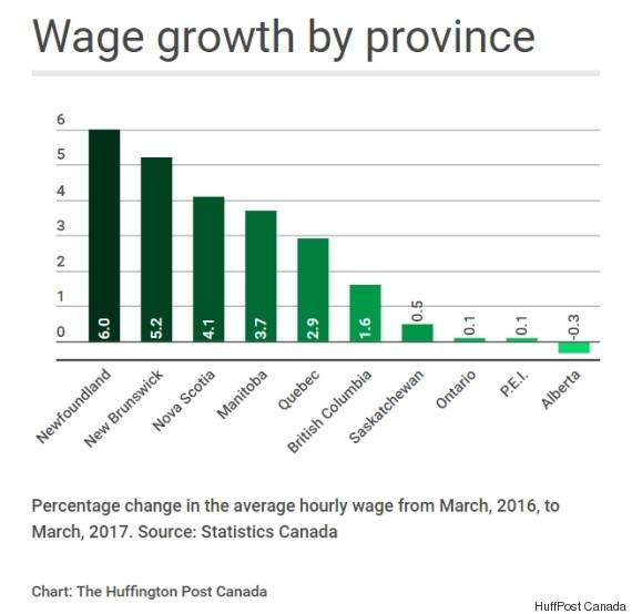 wage growth canada