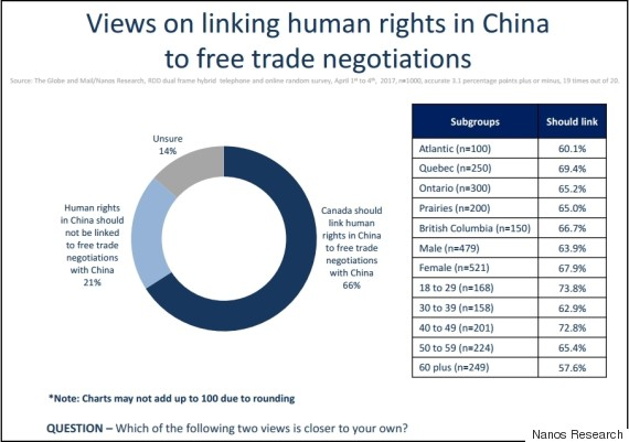 china canada trade deal poll