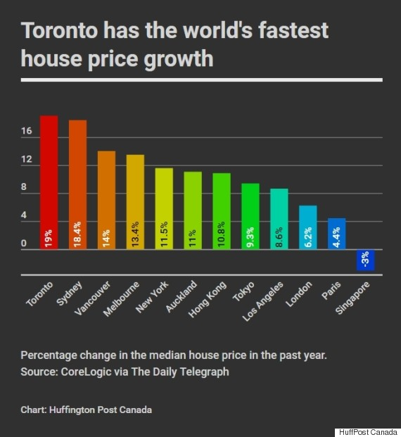 toronto house price growth