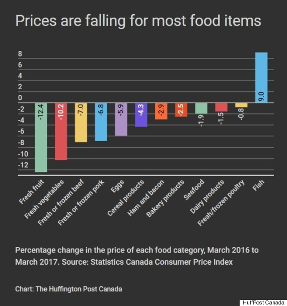 food prices