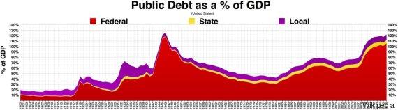 verschuldung usa