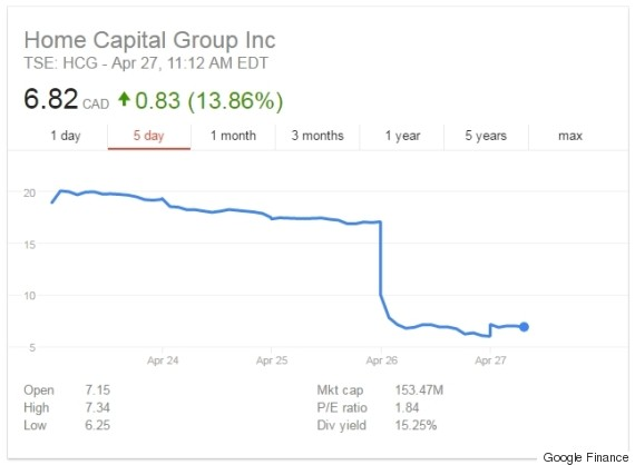 home capital stock price