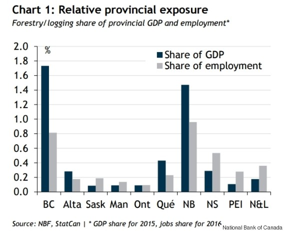 lumber exports exposure by province