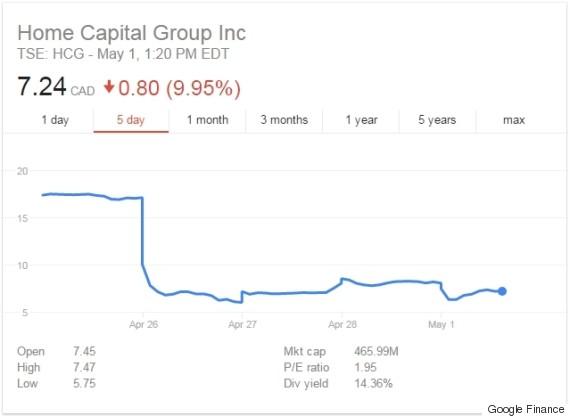 home capital stock price