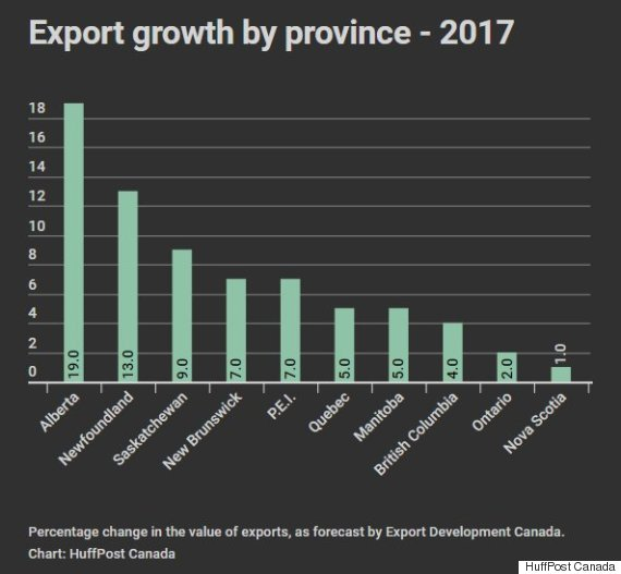 export growth forecast