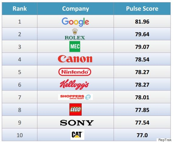most reputable companies