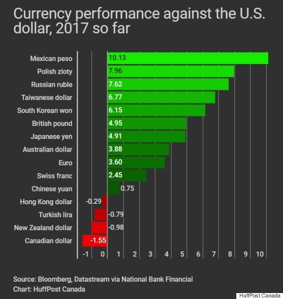 world currencies vs us dollar