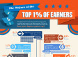 The College Majors Of The One Percent: CollegeOnline.org [GRAPHIC]